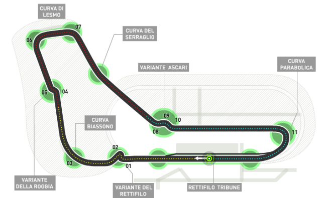 Diagrama circuito Monza